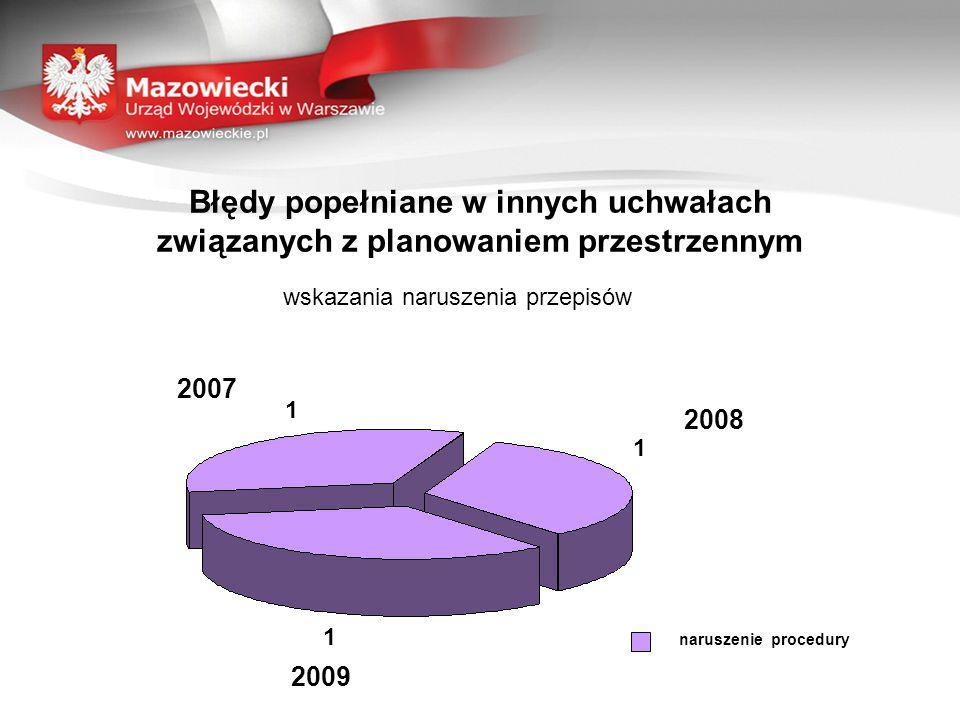 Błędy popełniane w innych uchwałach związanych z planowaniem przestrzennym wskazania naruszenia przepisów 1 1 1 2007 2008 2009 naruszenie procedury