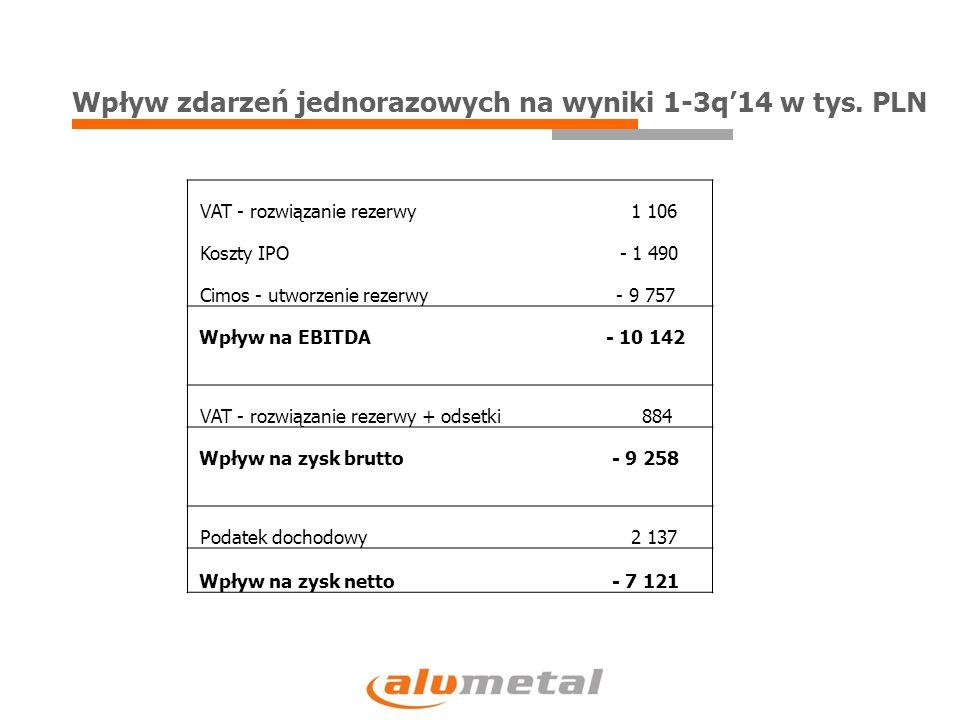Wpływ zdarzeń jednorazowych na wyniki 1-3q'14 w tys. PLN VAT - rozwiązanie rezerwy 1 106 Koszty IPO - 1 490 Cimos - utworzenie rezerwy- 9 757 Wpływ na