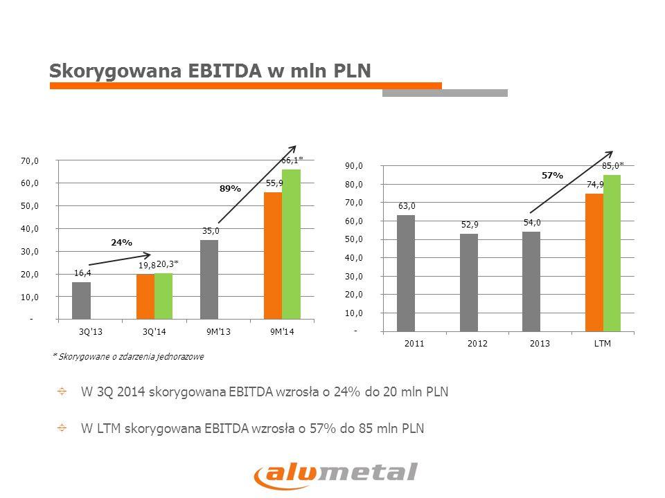 24% 89% 57%  W 3Q 2014 skorygowana EBITDA wzrosła o 24% do 20 mln PLN  W LTM skorygowana EBITDA wzrosła o 57% do 85 mln PLN Skorygowana EBITDA w mln