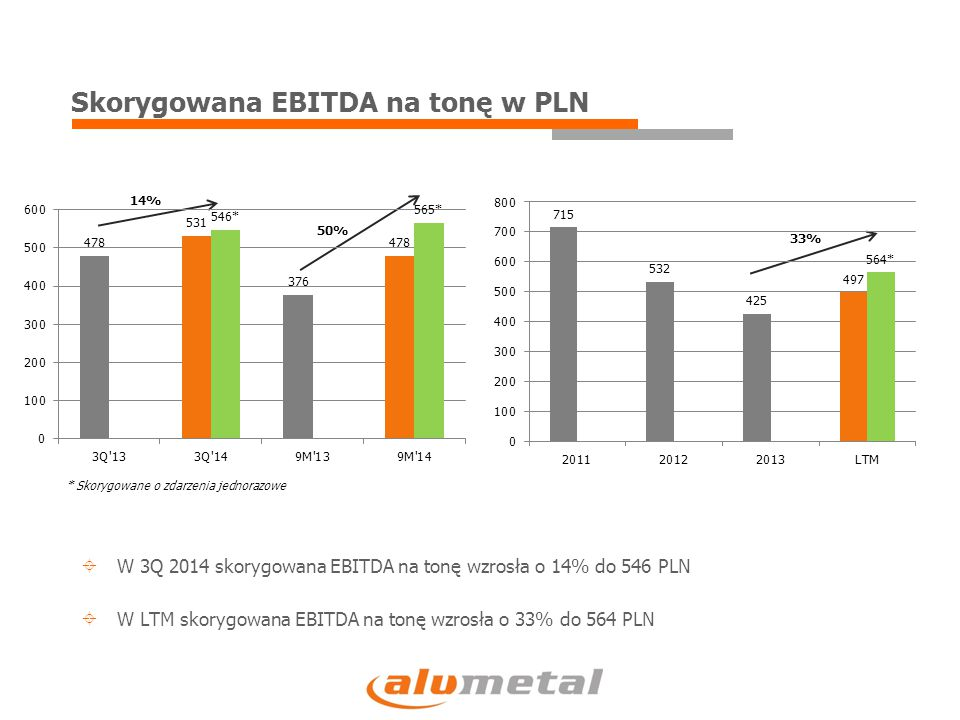 Skorygowana EBITDA na tonę w PLN 14% 50% 33%  W 3Q 2014 skorygowana EBITDA na tonę wzrosła o 14% do 546 PLN  W LTM skorygowana EBITDA na tonę wzrosła o 33% do 564 PLN * Skorygowane o zdarzenia jednorazowe