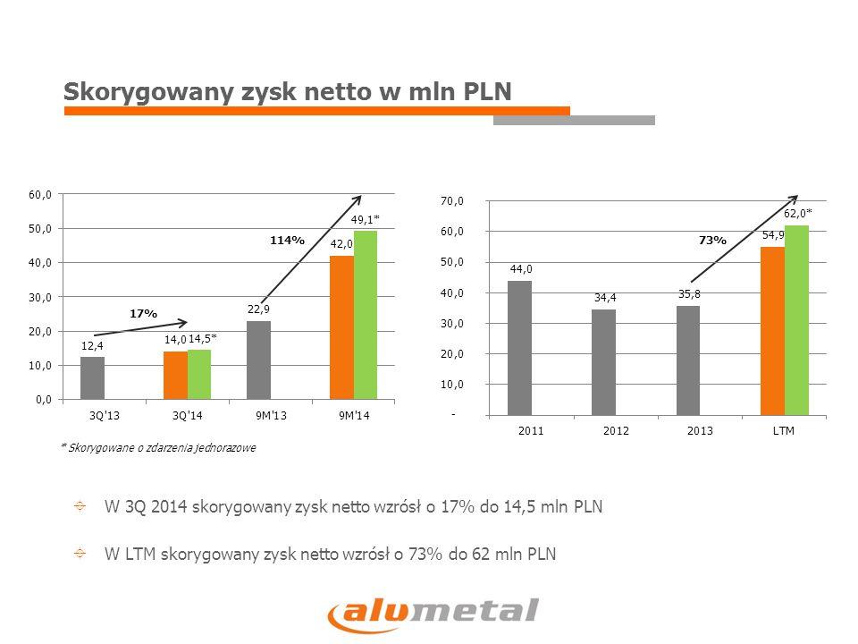 Skorygowany zysk netto w mln PLN 17% 114%73%  W 3Q 2014 skorygowany zysk netto wzrósł o 17% do 14,5 mln PLN  W LTM skorygowany zysk netto wzrósł o 73% do 62 mln PLN * Skorygowane o zdarzenia jednorazowe