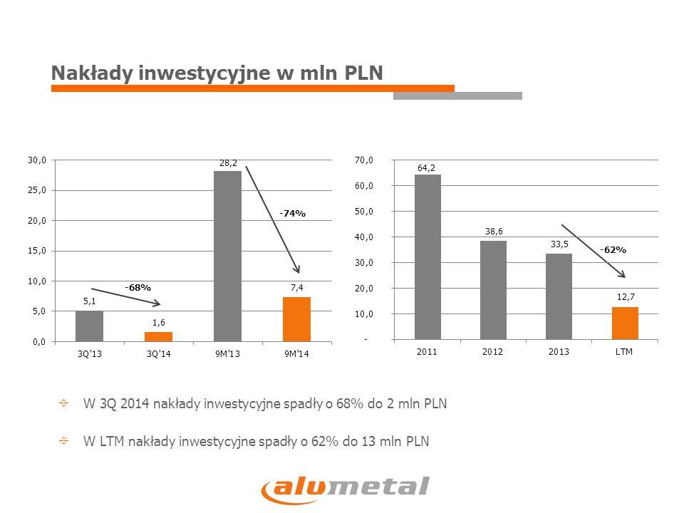 Nakłady inwestycyjne w mln PLN -68% -74% -62%  W 3Q 2014 nakłady inwestycyjne spadły o 68% do 2 mln PLN  W LTM nakłady inwestycyjne spadły o 62% do 13 mln PLN