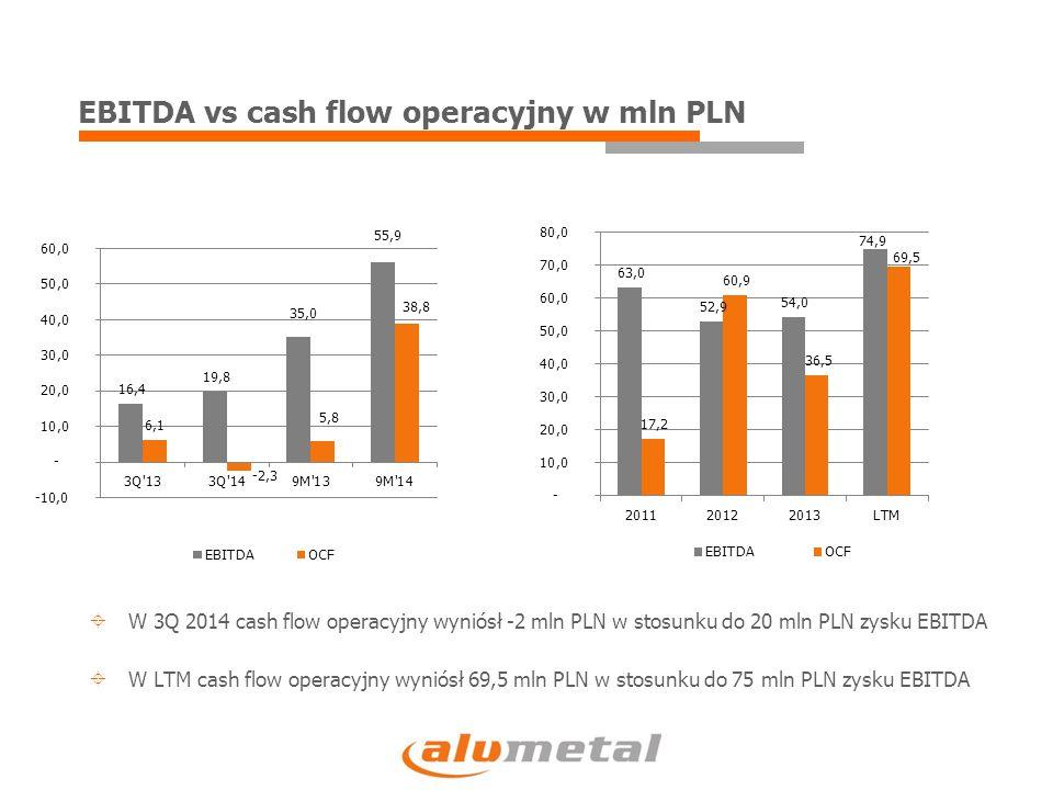 EBITDA vs cash flow operacyjny w mln PLN  W 3Q 2014 cash flow operacyjny wyniósł -2 mln PLN w stosunku do 20 mln PLN zysku EBITDA  W LTM cash flow o