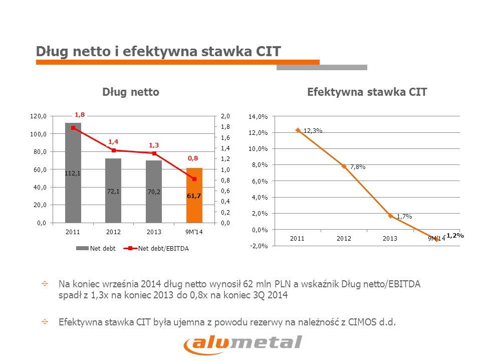 Dług netto i efektywna stawka CIT Dług nettoEfektywna stawka CIT  Na koniec września 2014 dług netto wynosił 62 mln PLN a wskaźnik Dług netto/EBITDA spadł z 1,3x na koniec 2013 do 0,8x na koniec 3Q 2014  Efektywna stawka CIT była ujemna z powodu rezerwy na należność z CIMOS d.d.