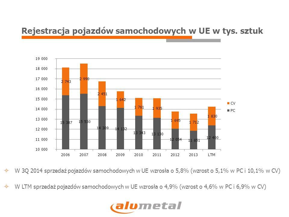Rejestracja pojazdów samochodowych w UE w tys. sztuk  W 3Q 2014 sprzedaż pojazdów samochodowych w UE wzrosła o 5,8% (wzrost o 5,1% w PC i 10,1% w CV)