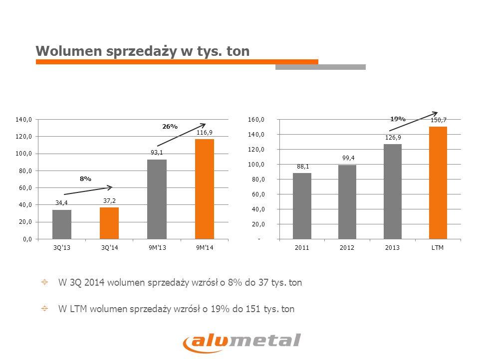 Wolumen sprzedaży w tys. ton 8% 26% 19%  W 3Q 2014 wolumen sprzedaży wzrósł o 8% do 37 tys. ton  W LTM wolumen sprzedaży wzrósł o 19% do 151 tys. to