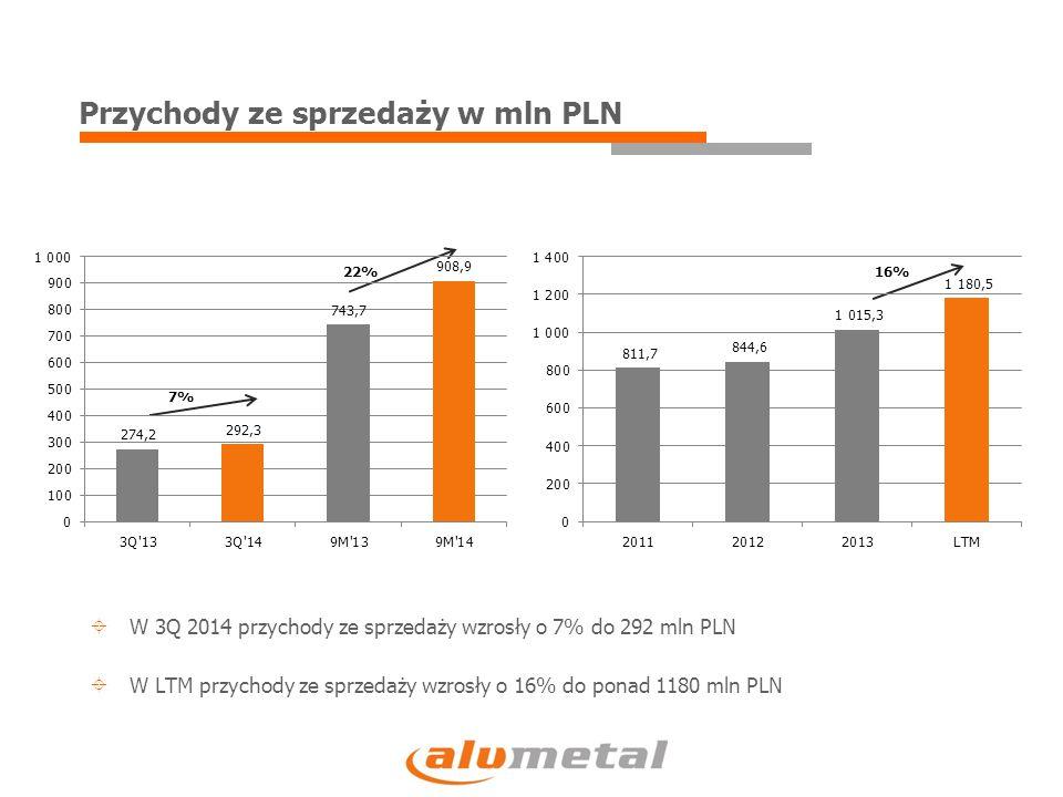 Przychody ze sprzedaży w mln PLN 7% 22%16%  W 3Q 2014 przychody ze sprzedaży wzrosły o 7% do 292 mln PLN  W LTM przychody ze sprzedaży wzrosły o 16% do ponad 1180 mln PLN