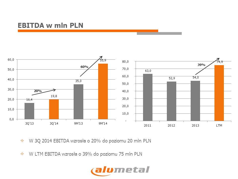 EBITDA w mln PLN 20% 39%  W 3Q 2014 EBITDA wzrosła o 20% do poziomu 20 mln PLN  W LTM EBITDA wzrosła o 39% do poziomu 75 mln PLN 60%