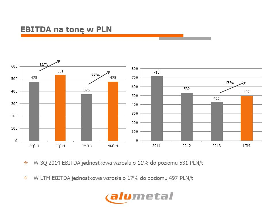 EBITDA na tonę w PLN  W 3Q 2014 EBITDA jednostkowa wzrosła o 11% do poziomu 531 PLN/t  W LTM EBITDA jednostkowa wzrosła o 17% do poziomu 497 PLN/t 1