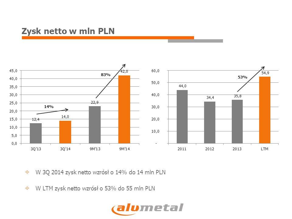 Zysk netto w mln PLN 14% 83% 53%  W 3Q 2014 zysk netto wzrósł o 14% do 14 mln PLN  W LTM zysk netto wzrósł o 53% do 55 mln PLN