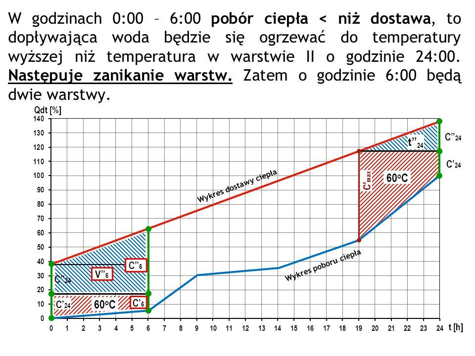 Wykres poboru ciepła Wykres dostawy ciepła C' max C'' 24 C' 24 60 o C t'' 24 C'' 24 C' 24 60 o C C'' 6 C' 6 W godzinach 0:00 – 6:00 pobór ciepła < niż