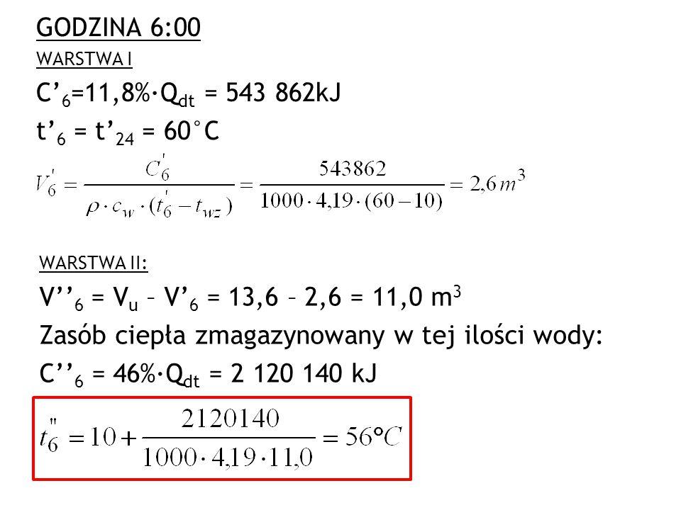 GODZINA 6:00 WARSTWA I C' 6 =11,8%·Q dt = 543 862kJ t' 6 = t' 24 = 60°C WARSTWA II: V'' 6 = V u – V' 6 = 13,6 – 2,6 = 11,0 m 3 Zasób ciepła zmagazynow