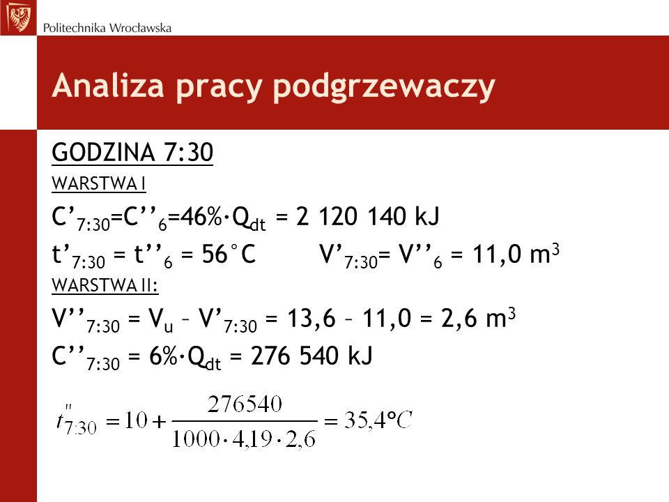 GODZINA 7:30 WARSTWA I C' 7:30 =C'' 6 =46%·Q dt = 2 120 140 kJ t' 7:30 = t'' 6 = 56°CV' 7:30 = V'' 6 = 11,0 m 3 WARSTWA II: V'' 7:30 = V u – V' 7:30 =