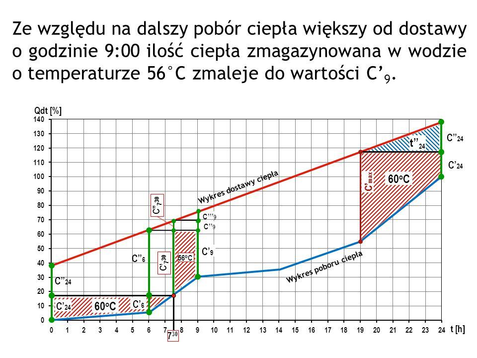 Wykres poboru ciepła Wykres dostawy ciepła C' max C'' 24 C' 24 60 o C t'' 24 C'' 24 C' 24 60 o C 7 30 C'' 6 C' 6 C' 7 30 C'' 7 30 C' 9 C'' 9 C''' 9 Ze