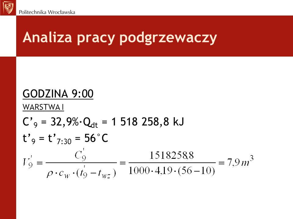 GODZINA 9:00 WARSTWA I C' 9 = 32,9%·Q dt = 1 518 258,8 kJ t' 9 = t' 7:30 = 56°C Analiza pracy podgrzewaczy