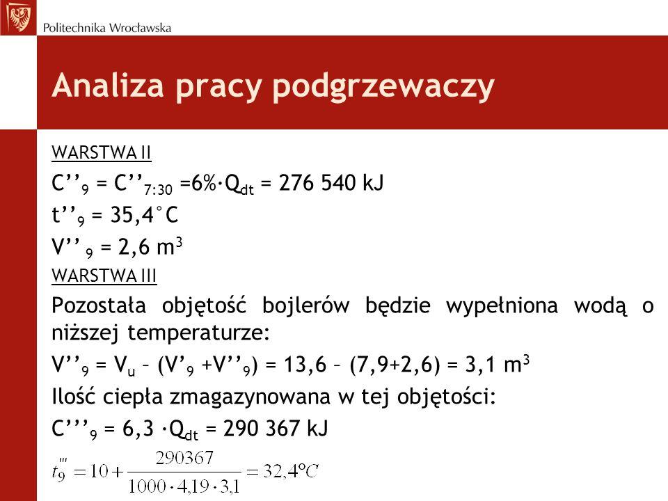 WARSTWA II C'' 9 = C'' 7:30 =6%·Q dt = 276 540 kJ t'' 9 = 35,4°C V'' 9 = 2,6 m 3 WARSTWA III Pozostała objętość bojlerów będzie wypełniona wodą o niżs