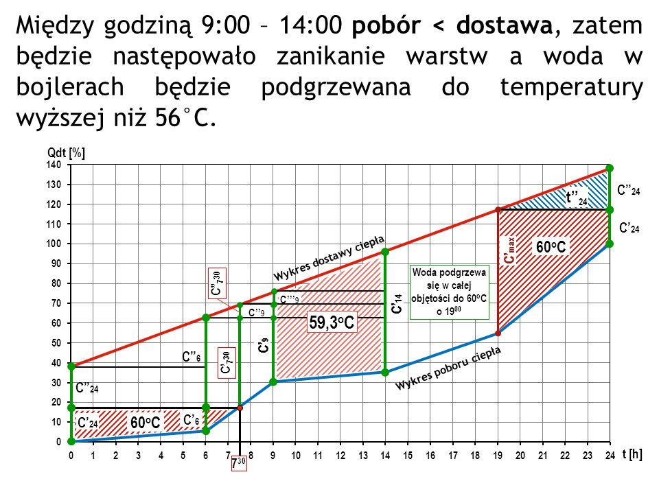 Wykres poboru ciepła Wykres dostawy ciepła C' max C'' 24 C' 24 60 o C t'' 24 C'' 24 C' 24 60 o C 7 30 C'' 6 C' 6 C' 14 C' 7 30 C'' 7 30 C' 9 C'' 9 C''