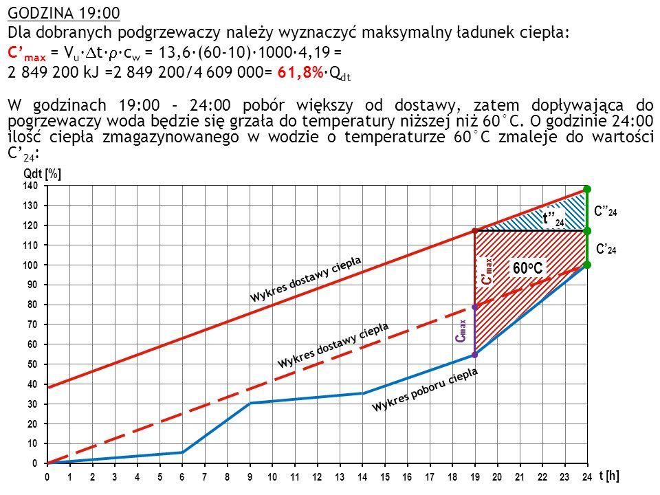 Wykres poboru ciepła Wykres dostawy ciepła C max C' max C'' 24 C' 24 60 o C t'' 24 GODZINA 19:00 Dla dobranych podgrzewaczy należy wyznaczyć maksymaln