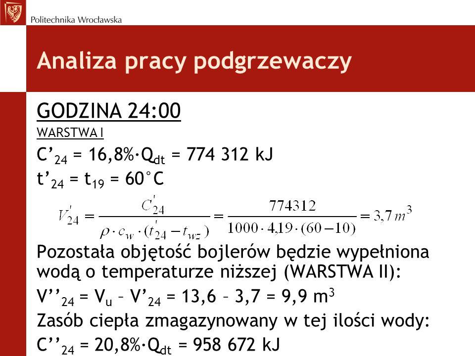 GODZINA 24:00 WARSTWA I C' 24 = 16,8%·Q dt = 774 312 kJ t' 24 = t 19 = 60°C Pozostała objętość bojlerów będzie wypełniona wodą o temperaturze niższej