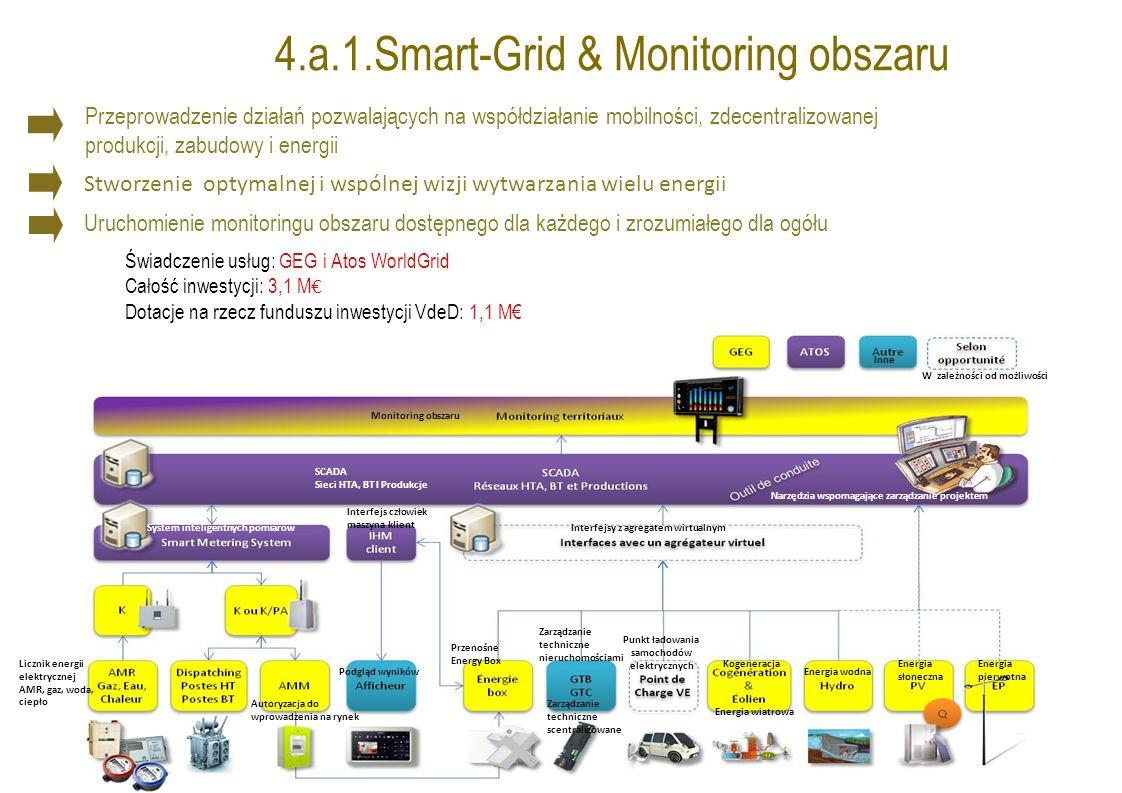 4.a.1.Smart-Grid & Monitoring obszaru Przeprowadzenie działań pozwalających na współdziałanie mobilności, zdecentralizowanej produkcji, zabudowy i energii Stworzenie optymalnej i wspólnej wizji wytwarzania wielu energii Uruchomienie monitoringu obszaru dostępnego dla każdego i zrozumiałego dla ogółu Świadczenie usług: GEG i Atos WorldGrid Całość inwestycji: 3,1 M € Dotacje na rzecz funduszu inwestycji VdeD: 1,1 M€ Monitoring obszaru Inne W zależności od możliwości Narzędzia wspomagające zarządzanie projektem SCADA Sieci HTA, BT I Produkcje System inteligentnych pomiarów Interfejs człowiek maszyna klient Interfejsy z agregatem wirtualnym Energia wodna Kogeneracja Energia wiatrowa Punkt ładowania samochodów elektrycznych Energia słoneczna Energia pierwotna Zarządzanie techniczne nieruchomościami Zarządzanie techniczne scentralizowane Przenośne Energy Box Licznik energii elektrycznej AMR, gaz, woda, ciepło Podgląd wyników Autoryzacja do wprowadzenia na rynek