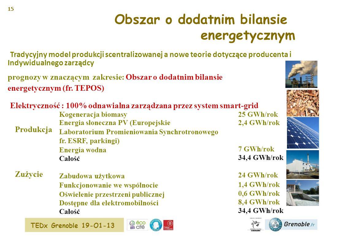 15 Obszar o dodatnim bilansie energetycznym Tradycyjny model produkcji scentralizowanej a nowe teorie dotyczące producenta i Indywidualnego zarządcy prognozy w znaczącym zakresie: Obszar o dodatnim bilansie energetycznym (fr.