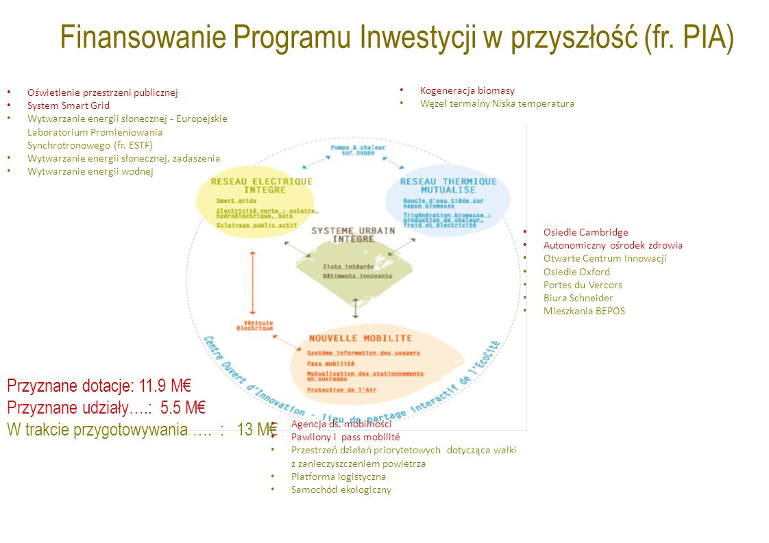 Finansowanie Programu Inwestycji w przyszłość (fr.