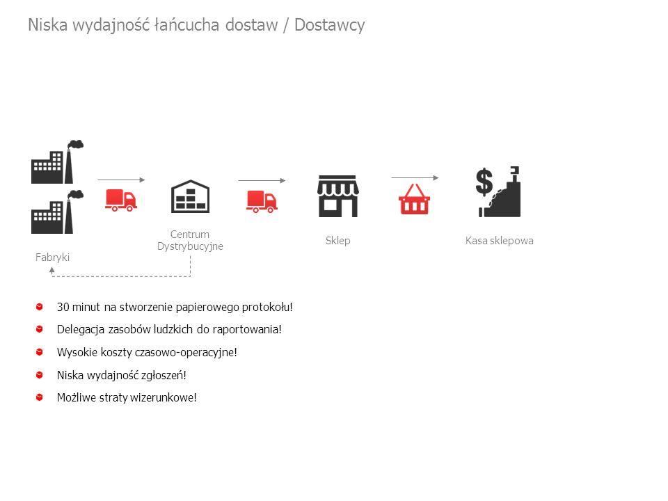 Niska wydajność łańcucha dostaw / Dostawcy Centrum Dystrybucyjne Fabryki 30 minut na stworzenie papierowego protokołu.