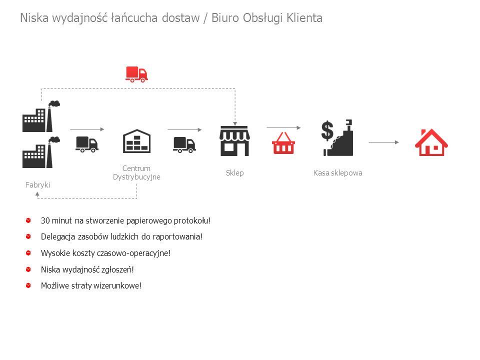 Niska wydajność łańcucha dostaw / Biuro Obsługi Klienta Centrum Dystrybucyjne Fabryki Sklep Kasa sklepowa 30 minut na stworzenie papierowego protokołu.