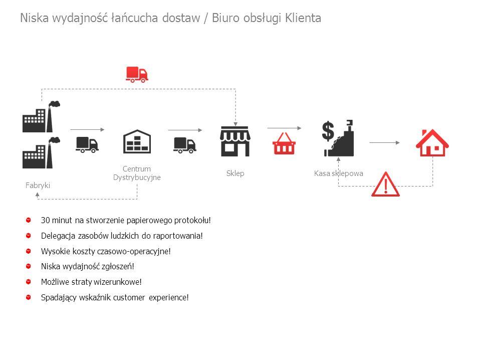 Niska wydajność łańcucha dostaw / Biuro obsługi Klienta Centrum Dystrybucyjne Fabryki 30 minut na stworzenie papierowego protokołu.