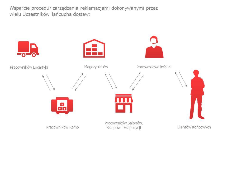 Wsparcie procedur zarządzania reklamacjami dokonywanymi przez wielu Uczestników łańcucha dostaw: Pracowników Logistyki Pracowników Ramp Magazynierów Pracowników Salonów, Sklepów i Ekspozycji Pracowników Infolinii Klientów Końcowych
