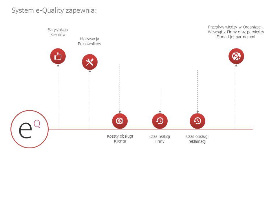 System e-Quality zapewnia: Satysfakcja Klientów Motywacja Pracowników Koszty obsługi Klienta Czas reakcji Firmy Czas obsługi reklamacji Przepływ wiedzy w Organizacji, Wewnątrz Firmy oraz pomiędzy Firmą i jej partnerami