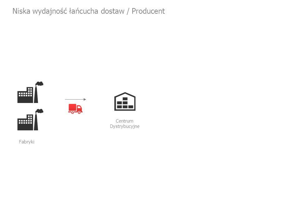 Niska wydajność łańcucha dostaw / Producent Centrum Dystrybucyjne Fabryki
