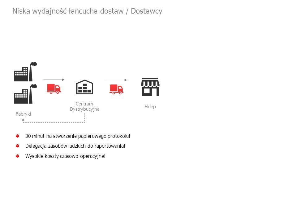 Niska wydajność łańcucha dostaw / Dostawcy Centrum Dystrybucyjne Fabryki Sklep 30 minut na stworzenie papierowego protokołu.