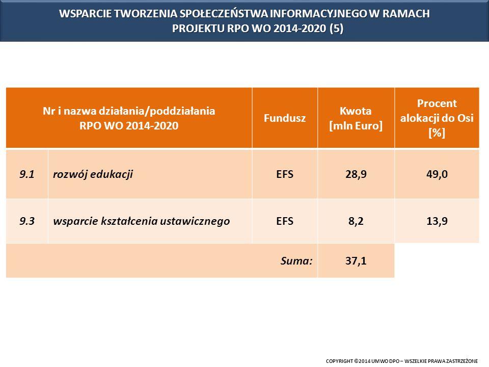 COPYRIGHT ©2014 UMWO DPO – WSZELKIE PRAWA ZASTRZEŻONE Nr i nazwa działania/poddziałania RPO WO 2014-2020 Fundusz Kwota [mln Euro] Procent alokacji do Osi [%] 9.1rozwój edukacjiEFS28,949,0 9.3wsparcie kształcenia ustawicznegoEFS8,213,9 Suma:37,1 WSPARCIE TWORZENIA SPOŁECZEŃSTWA INFORMACYJNEGO W RAMACH PROJEKTU RPO WO 2014-2020 (5)