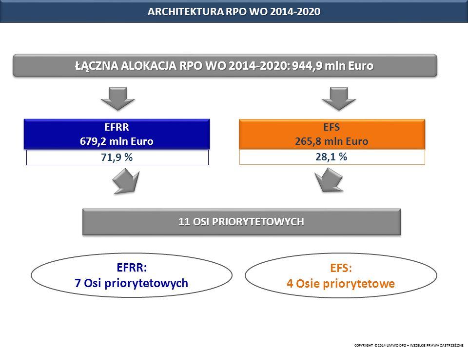 Oś priorytetowa [EFRR] Kwota [mln Euro] Procent alokacji do Programu [%] Oś I Innowacje w gospodarce73,67,8 Oś 2 Konkurencyjna gospodarka94,910,0 Oś 3 Gospodarka niskoemisyjna123,513,1 Oś 4 Zapobieganie zagrożeniom23,02,4 Oś 5 Ochrona środowiska, dziedzictwa kulturowego i naturalnego 75,78,0 Oś 6 Zrównoważony transport na rzecz mobilności mieszkańców193,520,5 Oś 10 Inwestycje w infrastrukturę społeczną95,010,1 Suma:679,271,9 COPYRIGHT ©2014 UMWO DPO – WSZELKIE PRAWA ZASTRZEŻONE BEZPOŚREDNIE WSPARCIE TIK W RAMACH RPO WO 2014-2020