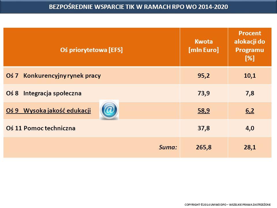COPYRIGHT ©2014 UMWO DPO – WSZELKIE PRAWA ZASTRZEŻONE Oś priorytetowa [EFS] Kwota [mln Euro] Procent alokacji do Programu [%] Oś 7 Konkurencyjny rynek pracy95,210,1 Oś 8 Integracja społeczna73,97,8 Oś 9 Wysoka jakość edukacji58,96,2 Oś 11 Pomoc techniczna37,84,0 Suma:265,828,1 BEZPOŚREDNIE WSPARCIE TIK W RAMACH RPO WO 2014-2020