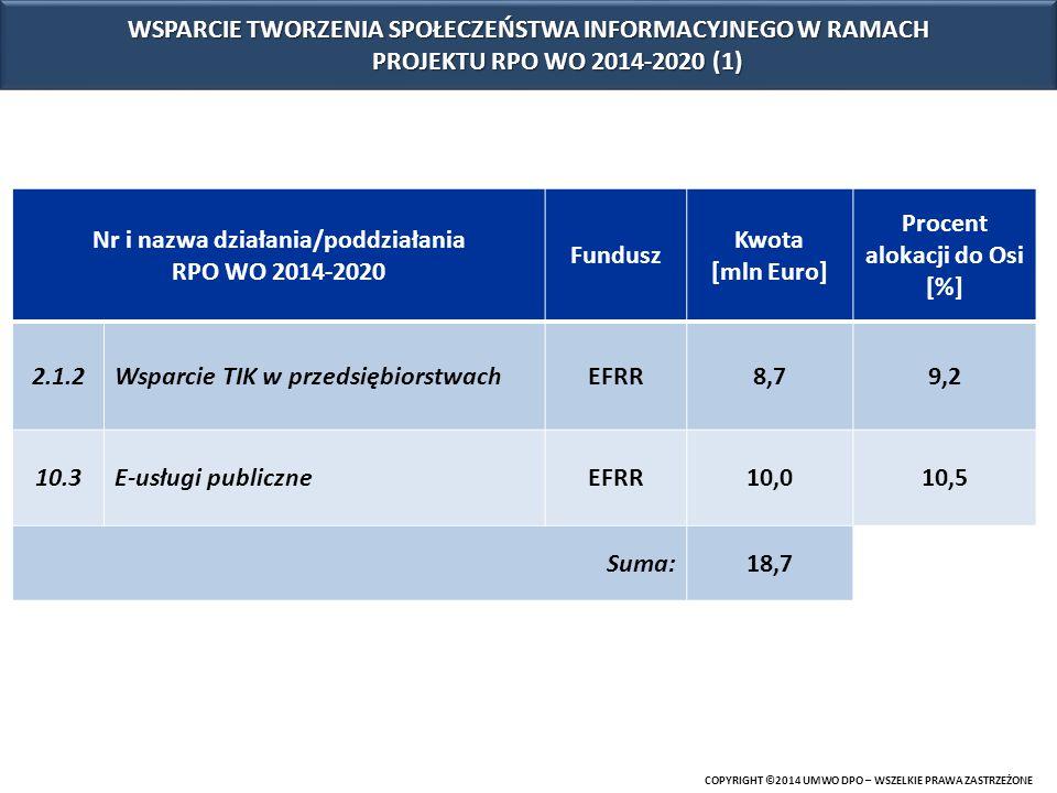 COPYRIGHT ©2014 UMWO DPO – WSZELKIE PRAWA ZASTRZEŻONE Oś priorytetowa 2 Konkurencyjna gospodarka Poddziałanie 2.1.2 Wsparcie TIK w przedsiębiorstwach wsparcie rozwoju współpracy między przedsiębiorstwami w oparciu o nowoczesne rozwiązania teleinformatyczne, wykorzystanie TIK w relacjach pomiędzy przedsiębiorcą a klientem - sprzedaż produktów i usług w Internecie (e-handel i e-usługi); wsparcie procesów informatyzacji wewnętrznej przedsiębiorstw, wykorzystania najnowszych osiągnięć technologicznych wspomagających bieżącą działalność firm, WSPARCIE TWORZENIA SPOŁECZEŃSTWA INFORMACYJNEGO W RAMACH PROJEKTU RPO WO 2014-2020 (2)