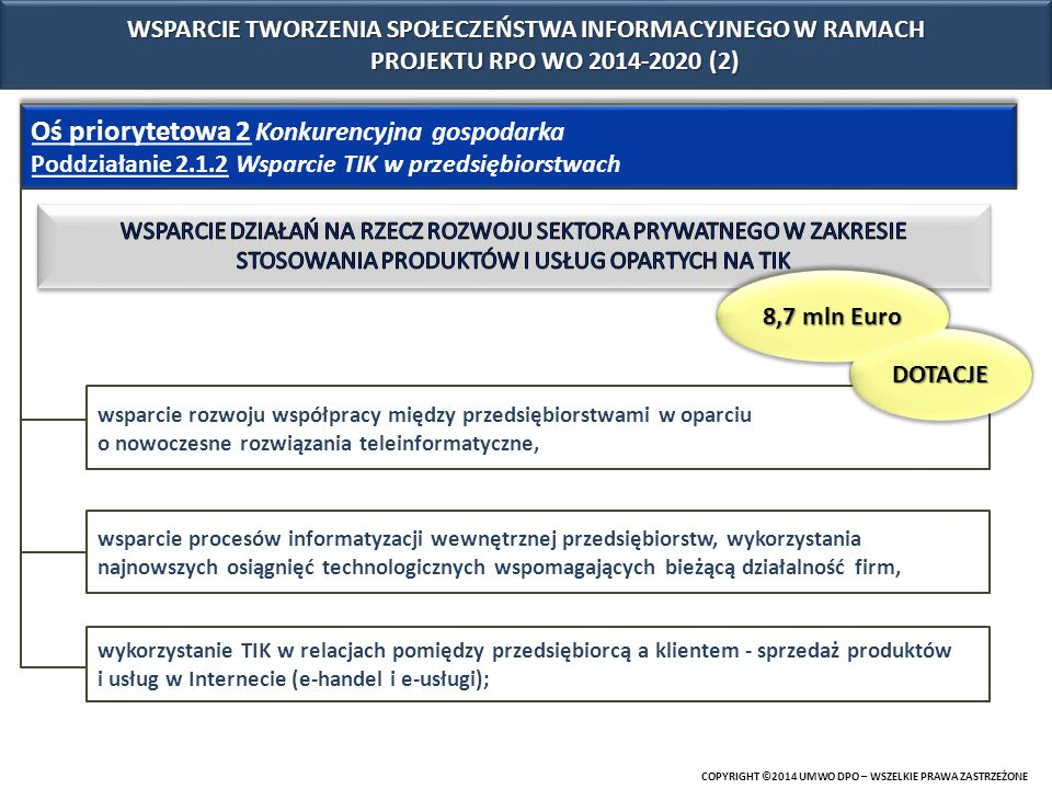 COPYRIGHT ©2014 UMWO DPO – WSZELKIE PRAWA ZASTRZEŻONE Oś priorytetowa 10 Inwestycje w infrastrukturę społeczną Działanie 10.3 E-usługi publiczne rozwój elektronicznych usług publicznych szczebla regionalnego/lokalnego, w tym m.in.