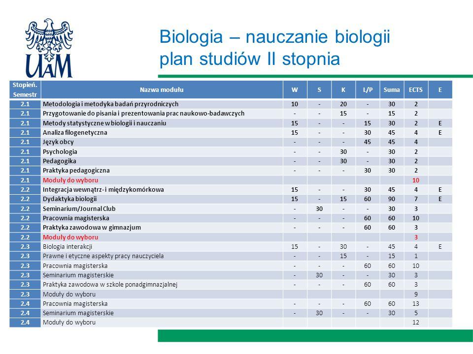 Biologia – nauczanie biologii plan studiów II stopnia Stopień. Semestr Nazwa modułuWSKL/PSumaECTSE 2.1Metodologia i metodyka badań przyrodniczych10-20