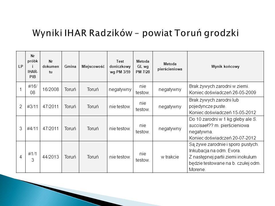 LP Nr próbk i IHAR- PIB Nr dokumen tu GminaMiejscowość Test doniczkowy wg PM 3/59 Metoda GL wg PM 7/28 Metoda pierścieniowa Wynik końcowy 1 #16/ 08 16
