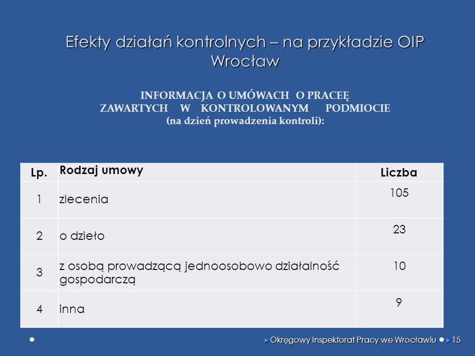 Efekty działań kontrolnych – na przykładzie OIP Wrocław Efekty działań kontrolnych – na przykładzie OIP Wrocław INFORMACJA O UMÓWACH O PRACEĘ ZAWARTYCH W KONTROLOWANYM PODMIOCIE (na dzień prowadzenia kontroli): ► Okręgowy Inspektorat Pracy we Wrocławiu ► 15 Lp.