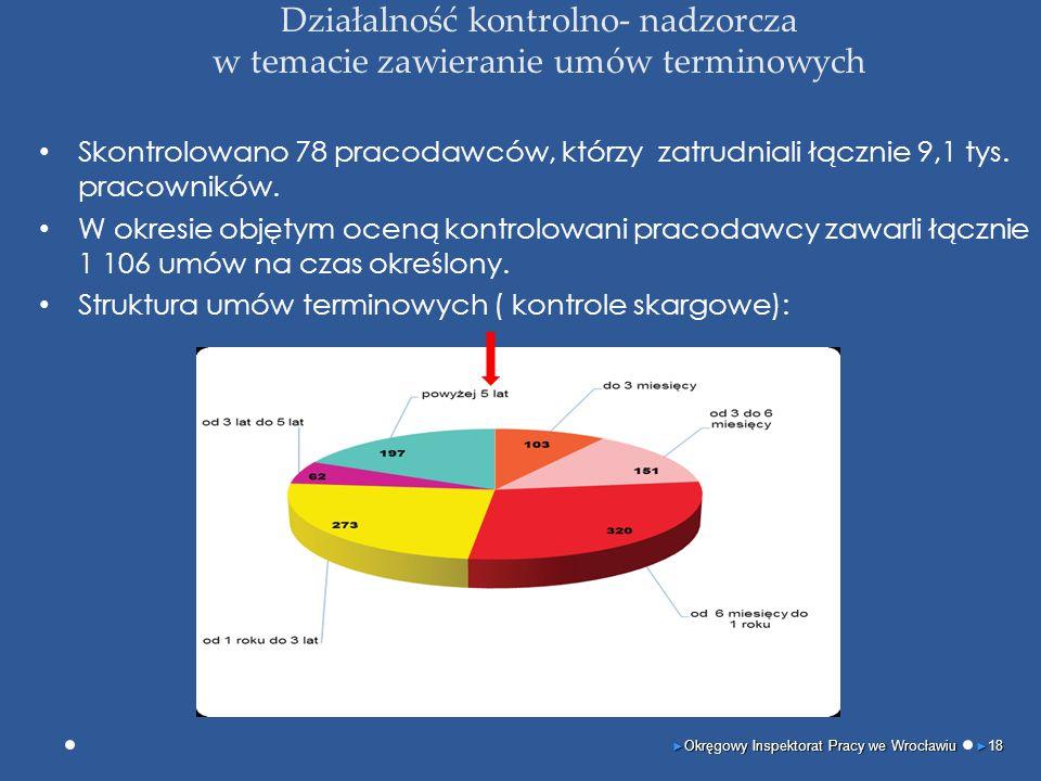Działalność kontrolno- nadzorcza w temacie zawieranie umów terminowych Skontrolowano 78 pracodawców, którzy zatrudniali łącznie 9,1 tys. pracowników.