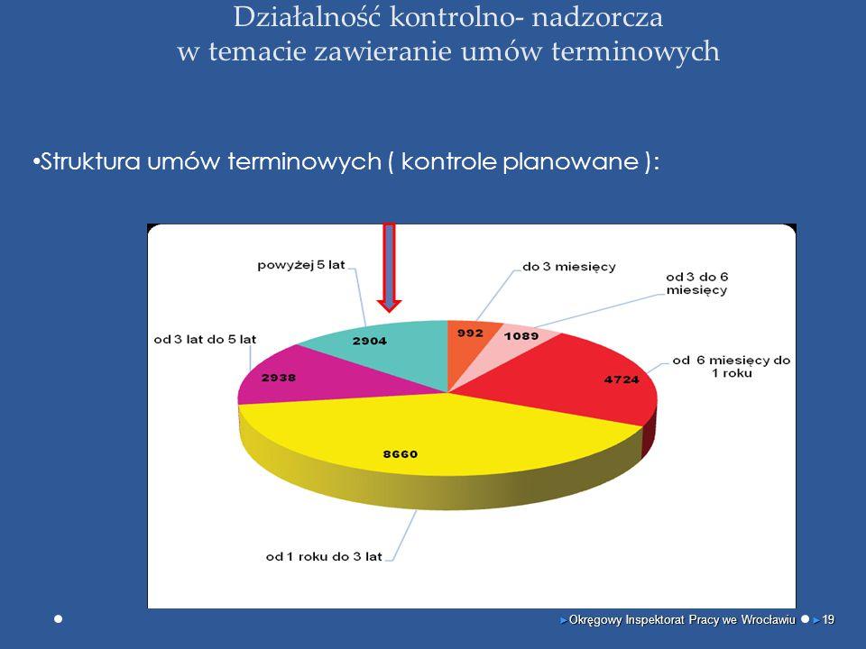 Działalność kontrolno- nadzorcza w temacie zawieranie umów terminowych Struktura umów terminowych ( kontrole planowane ): ► Okręgowy Inspektorat Pracy we Wrocławiu ► 19