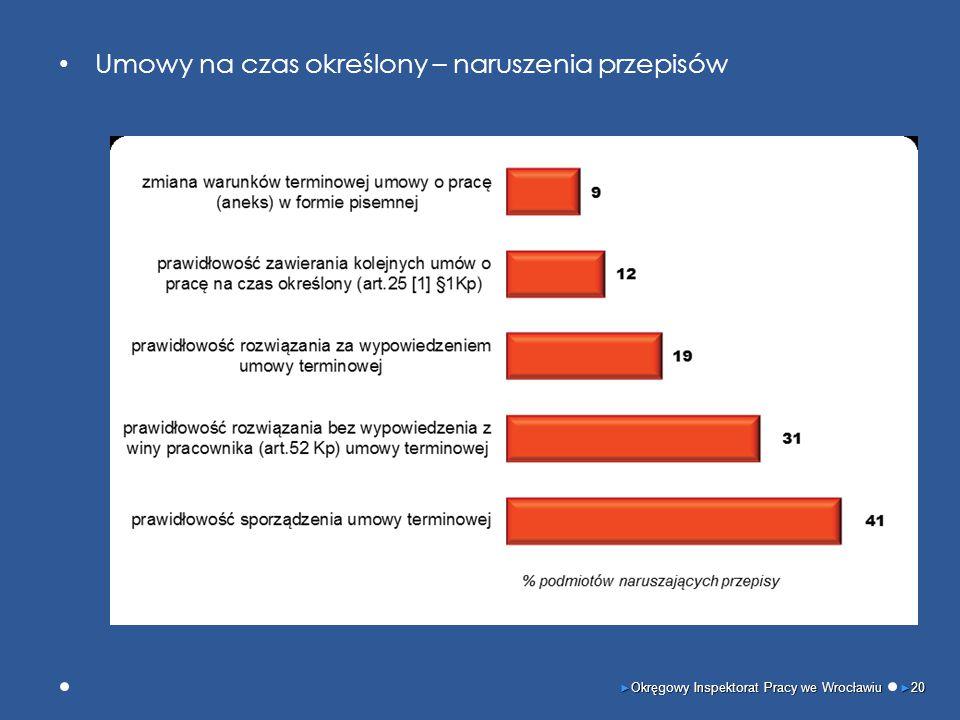 Umowy na czas określony – naruszenia przepisów ► Okręgowy Inspektorat Pracy we Wrocławiu ► 20
