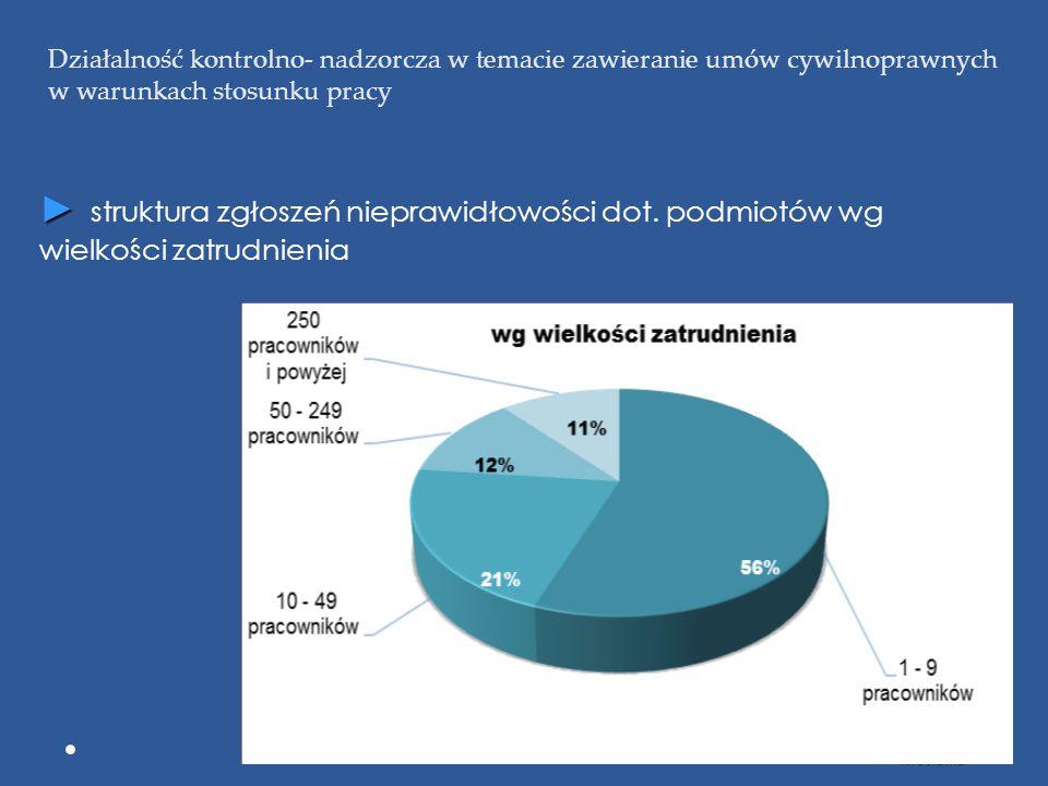 Działalność kontrolno- nadzorcza w temacie zawieranie umów cywilnoprawnych w warunkach stosunku pracy ► Okręgowy Inspektorat Pracy we Wrocławiu ►4►4►4