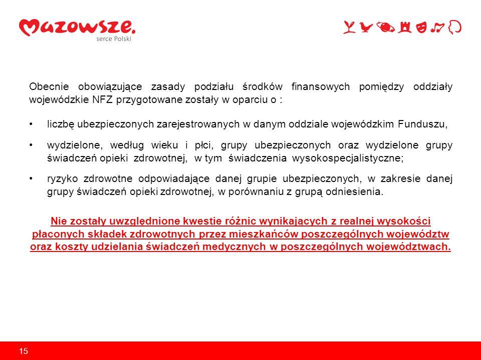Finansowanie ochrony zdrowia na Mazowszu ze środków NFZ Pierwotny plan finansowy Mazowieckiego Oddziału Wojewódzkiego na rok 2014 jest dokładnie taki sam jak pierwotny plan finansowy na 2013 r.