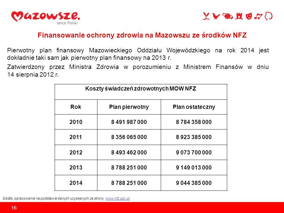 PORÓWNANIE – lata 2013 i 2014 Ostateczny plan finansowy Mazowieckiego Oddziału Wojewódzkiego NFZ na rok 2013 9 149 013 000 zł Plan finansowy MOW NFZ na rok 2014 9 044 385 000 zł RÓŻNICA: – 104 628 000 zł 17