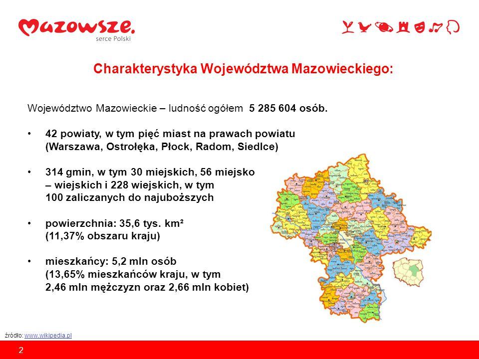 Średnia długość życia na Mazowszu: Mężczyźni - 72,7 lat Kobiety - 81,6 lat źródło: opracowanie na podstawie danych z Mazowieckiego Urzędu Wojewódzkiego 3