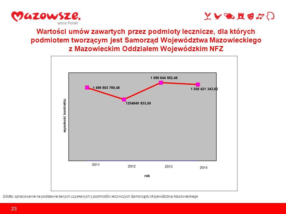 Ostateczna wartość umów w 2013 roku zawartych pomiędzy podmiotami leczniczymi, dla których podmiotem tworzącym jest Samorząd Województwa Mazowieckiego a Mazowieckim Oddziałem Wojewódzkim NFZ – faktyczne wykonanie kwotowe = -73 769 069,61 zł Uzyskany wynik oznacza wartość dodatkowo finansowanych przez podmiot leczniczy świadczeń ponad umowę z MOW NFZ (bez uwzględnienia ugód).