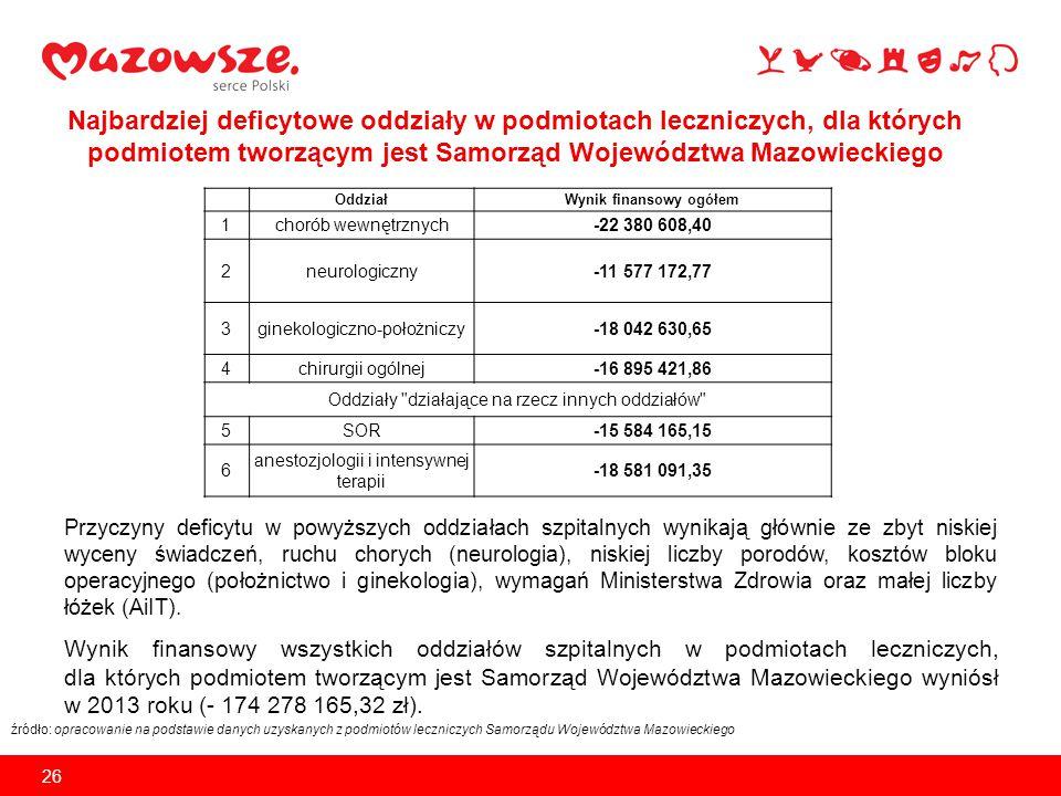 Działania Samorządu Województwa Mazowieckiego dotyczące niedofinansowania świadczeń opieki zdrowotnych na Mazowszu w latach 2010 - 2013 27